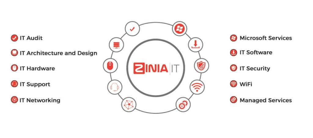 Zinia IT information graphic