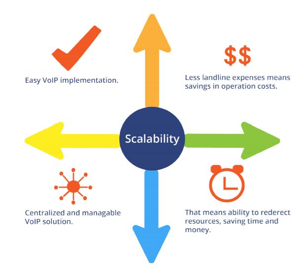 Scalability PBX
