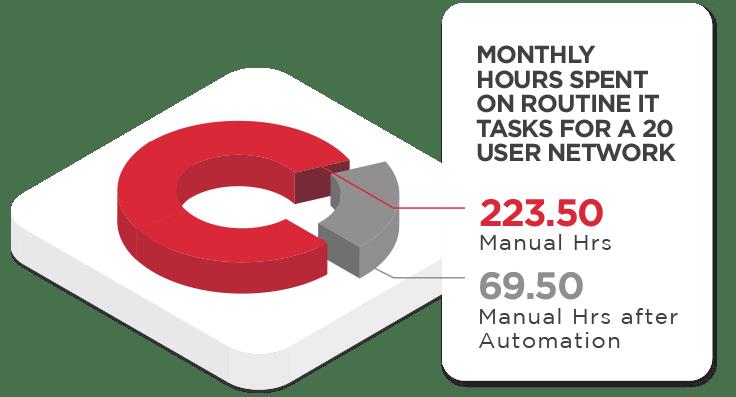 hours-spent